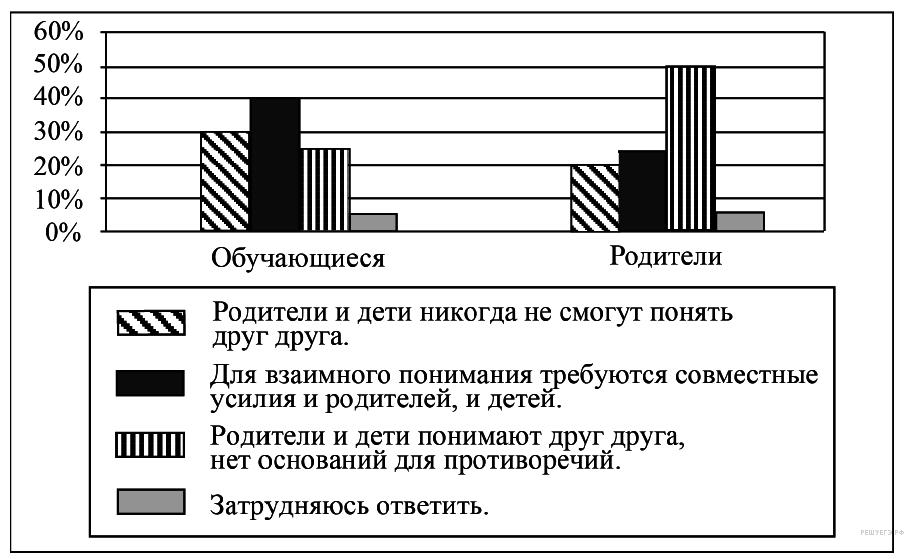http://soc.reshuege.ru/get_file?id=18124
