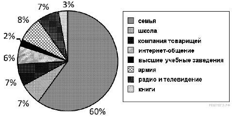 http://soc.reshuege.ru/get_file?id=18704