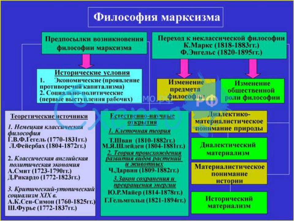 Выработка категории общественно-экономической формации основоположниками ист...