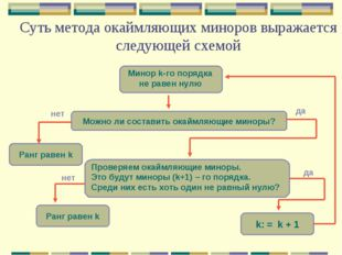 Суть метода окаймляющих миноров выражается следующей схемой Ранг равен k Можн
