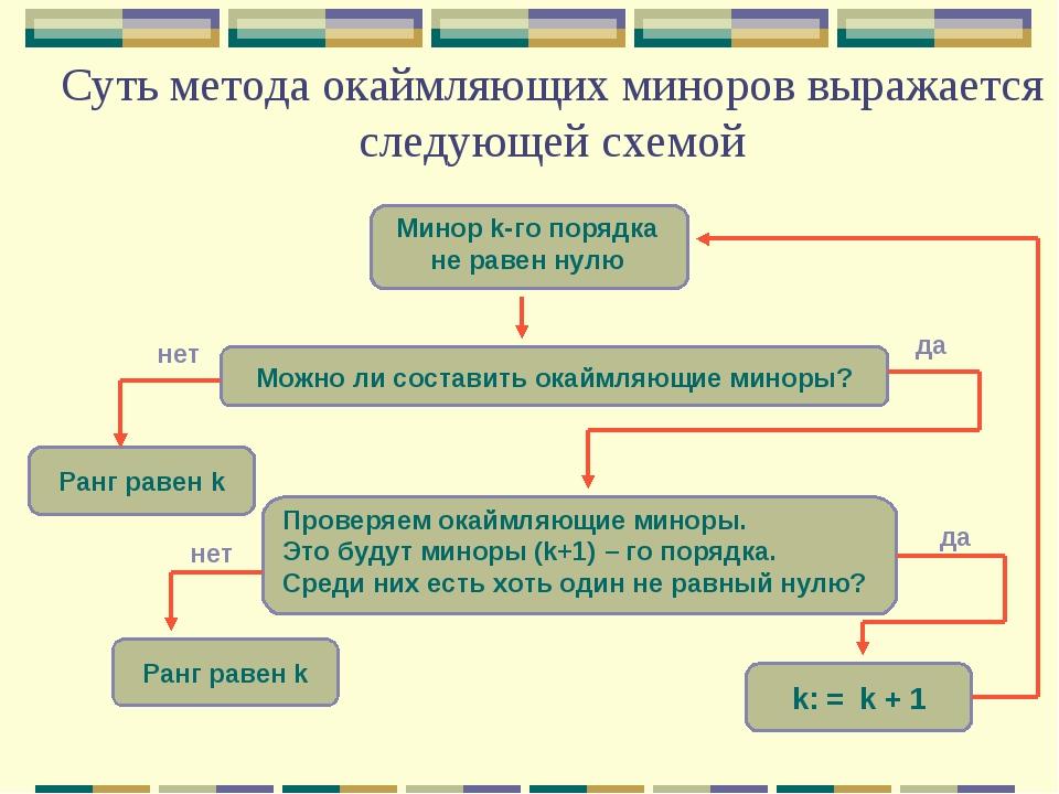 Суть метода окаймляющих миноров выражается следующей схемой Ранг равен k Можн...