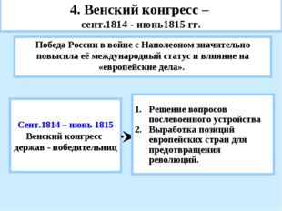 4. Венский конгресс – сент.1814 - июнь1815 гг. Победа России в войне с Наполе