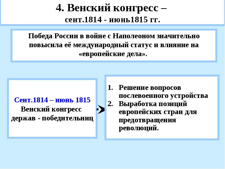 4. Венский конгресс – сент.1814 - июнь1815 гг. Победа России в войне с Наполе...