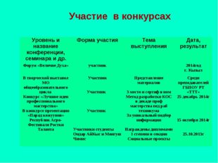 Участие в конкурсах Уровень и название конференции, семинара и др.Форма учас