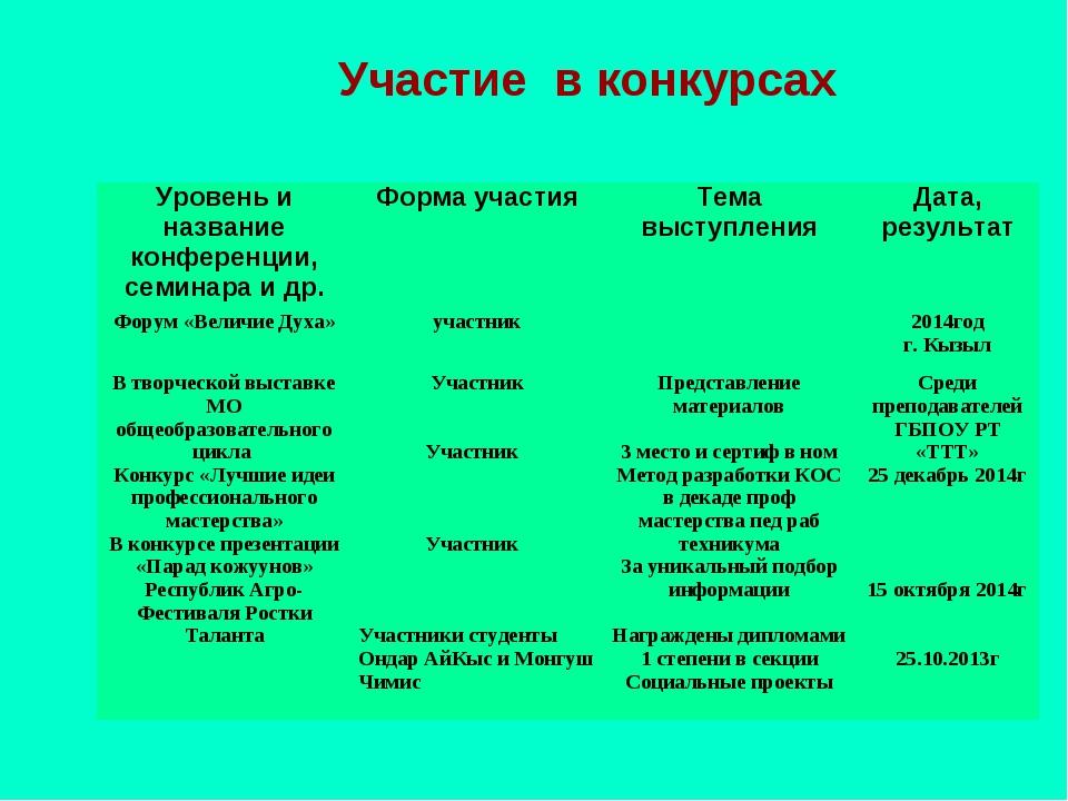 Участие в конкурсах Уровень и название конференции, семинара и др.Форма учас...