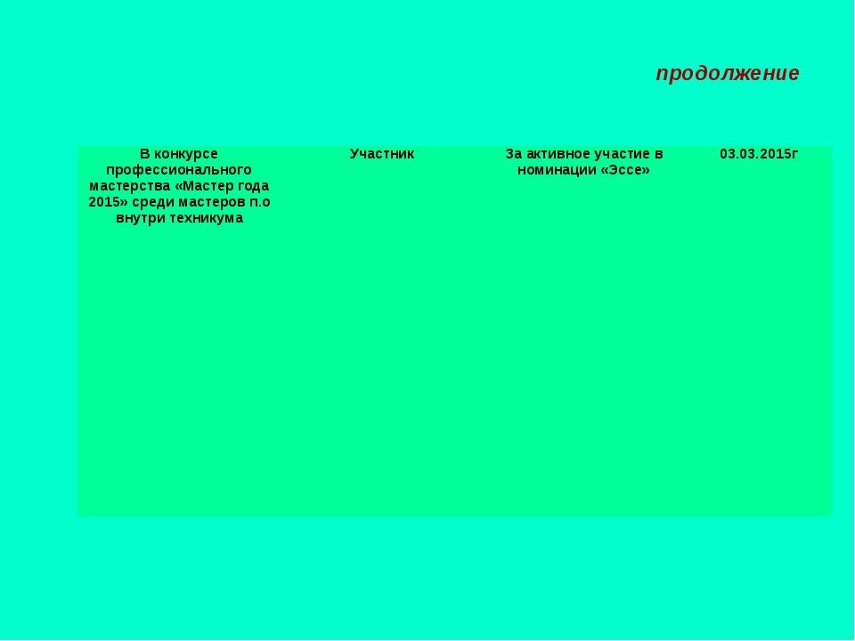 продолжение В конкурсе профессионального мастерства «Мастер года 2015» среди...