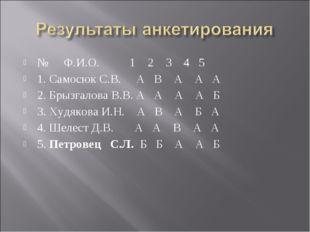 № Ф.И.О. 1 2 3 4 5 1. Самосюк С.В. А В А А А 2. Брызгалова В.В. А А А А Б 3.