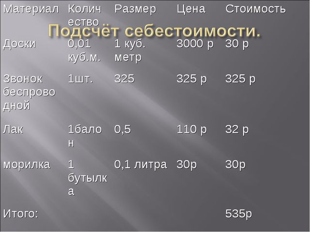 МатериалКоличествоРазмерЦенаСтоимость Доски0,01 куб.м.1 куб. метр3000...