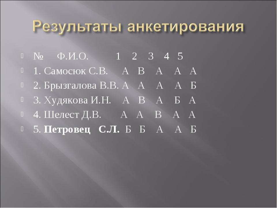 № Ф.И.О. 1 2 3 4 5 1. Самосюк С.В. А В А А А 2. Брызгалова В.В. А А А А Б 3....