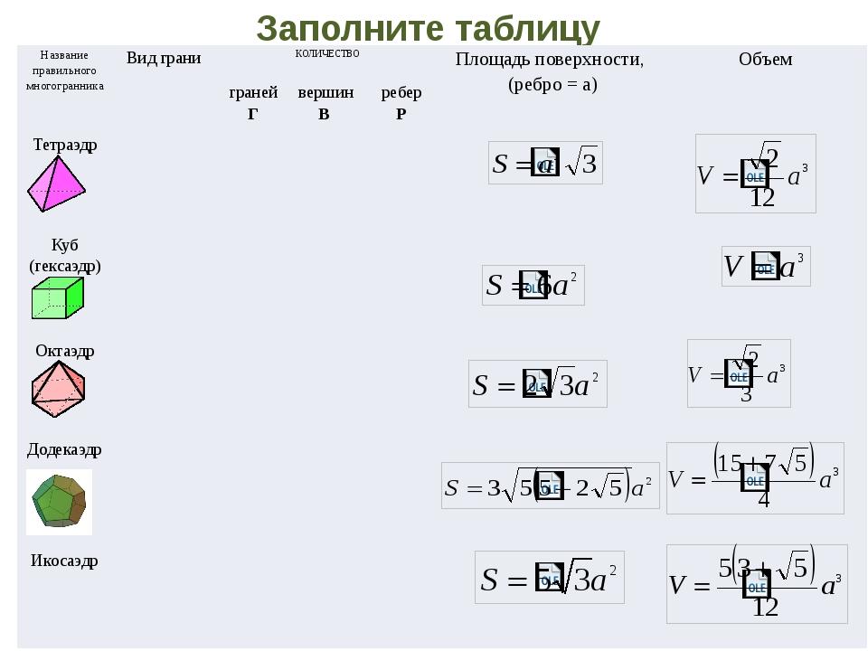 Заполните таблицу Название правильного многогранника Вид грани КОЛИЧЕСТВО Пло...