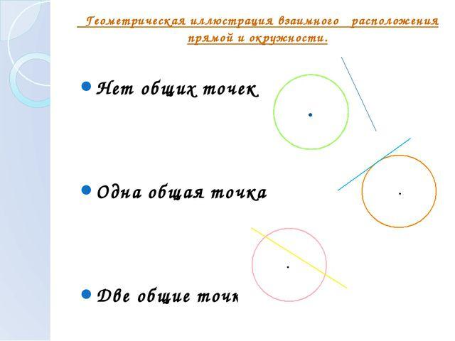Геометрическая иллюстрация взаимного расположения прямой и окружности. Нет о...