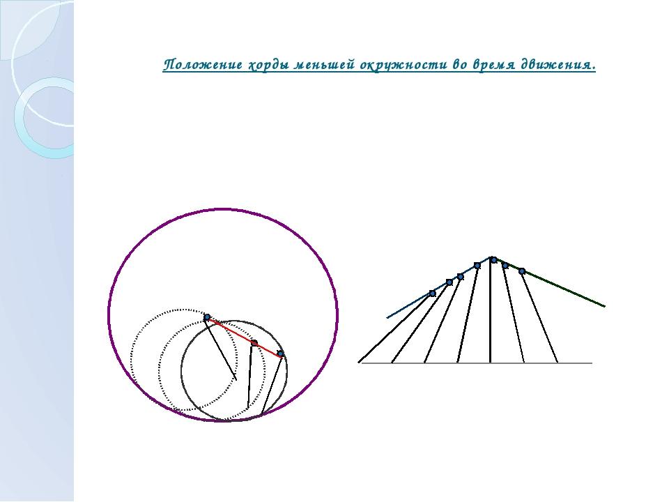Положение хорды меньшей окружности во время движения.
