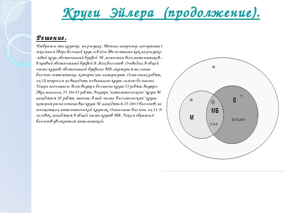 Круги Эйлера (продолжение). Решение. Изобразим эти кружки на рисунке. Можно...