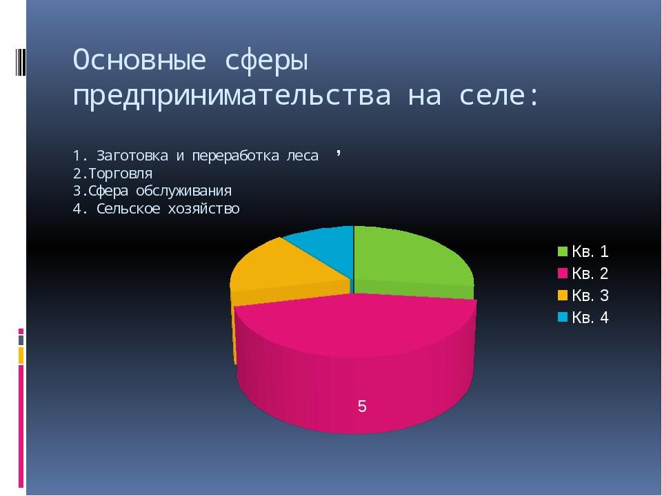 Основные сферы предпринимательства на селе: 1. Заготовка и переработка леса 2...
