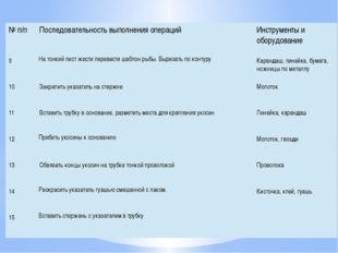 №п/п Последовательность выполнения операций Инструменты и оборудование 9 На т