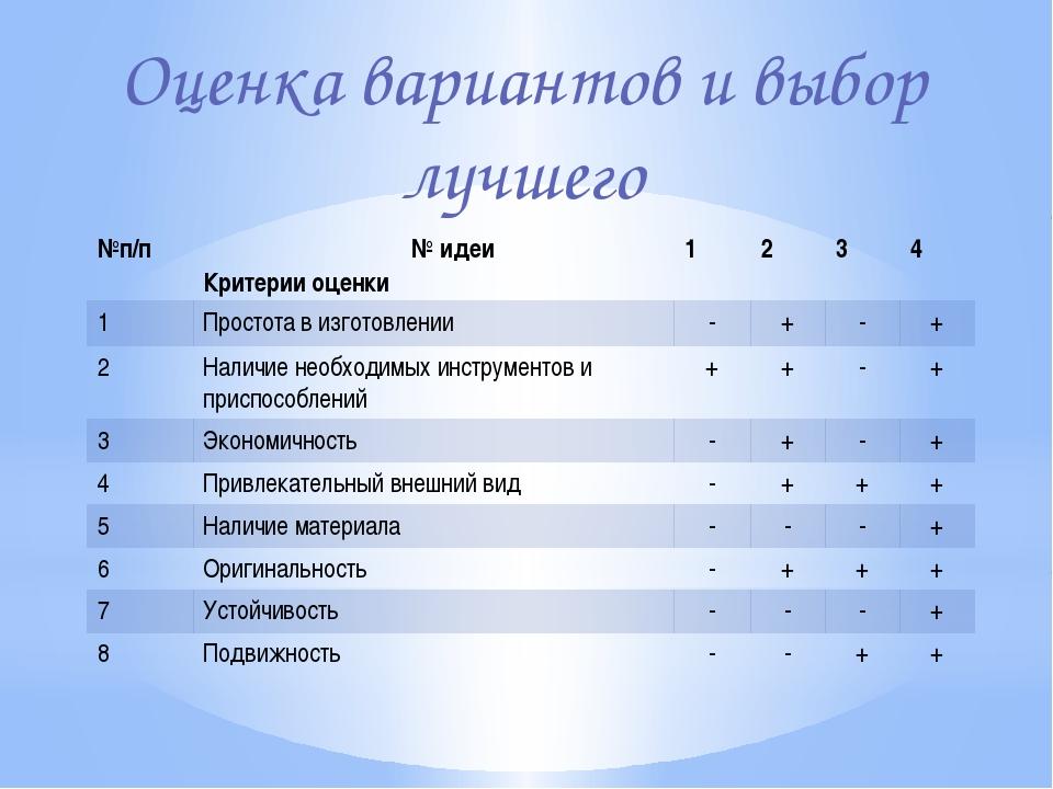 Оценка вариантов и выбор лучшего №п/п № идеи Критерии оценки 1 2 3 4 1 Просто...