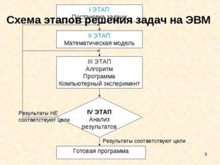 * Схема этапов решения задач на ЭВМ