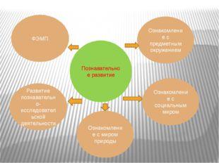 Познавательное развитие ФЭМП Развитие познавательно-исследовательской деятель