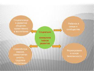 Социально-коммуникативное развитие Ребенок в семье и сообществе Формирование