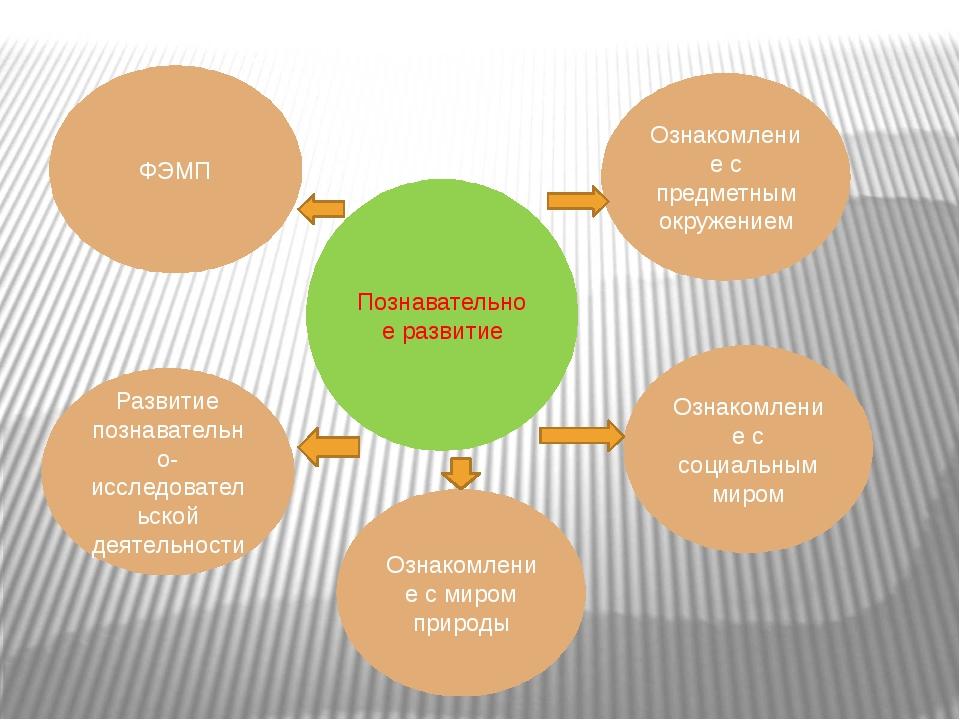 Познавательное развитие ФЭМП Развитие познавательно-исследовательской деятель...