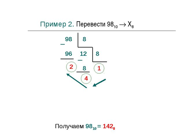 98 8 96 2 12 8 8 4 1 Получаем 9810 = 1428 Пример 2. Перевести 9810  Х8