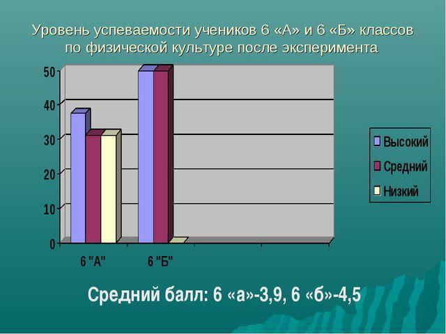 Уровень успеваемости учеников 6 «А» и 6 «Б» классов по физической культуре по...