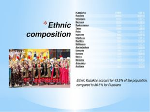 Ethnic composition Ethnic Kazakhs account for 43.5% of the population, compar