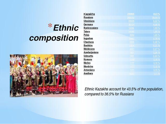 Ethnic composition Ethnic Kazakhs account for 43.5% of the population, compar...