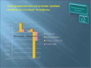 Электромагнитное излучение приёма сигнала на сотовые телефоны. (мТл)