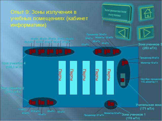 Опыт 9: Зоны излучения в учебных помещениях (кабинет информатики) Парты Парты...
