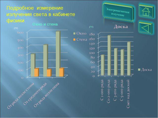 Подробное измерение излучения света в кабинете физики (ЛК) (ЛК) Окно и стена