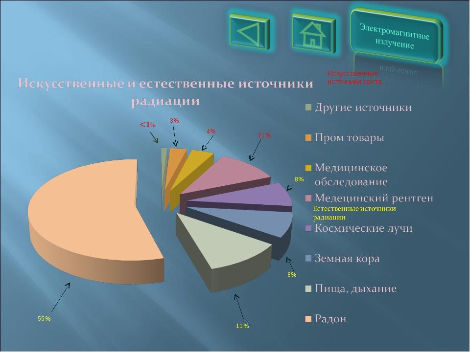 Искусственные источники света 8% 3% 8% 4% 11% 11% 55%
