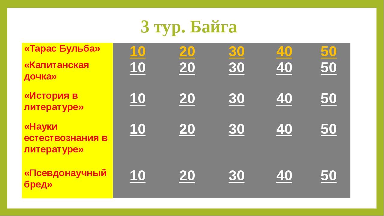 3 тур. Байга «Тарас Бульба» 10 20 30 40 50 «Капитанская дочка» 10 20 30 40 50...