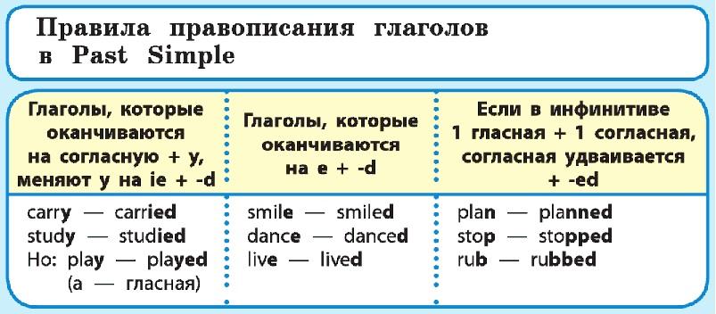 Past Simple правильные глаголы 3 класс