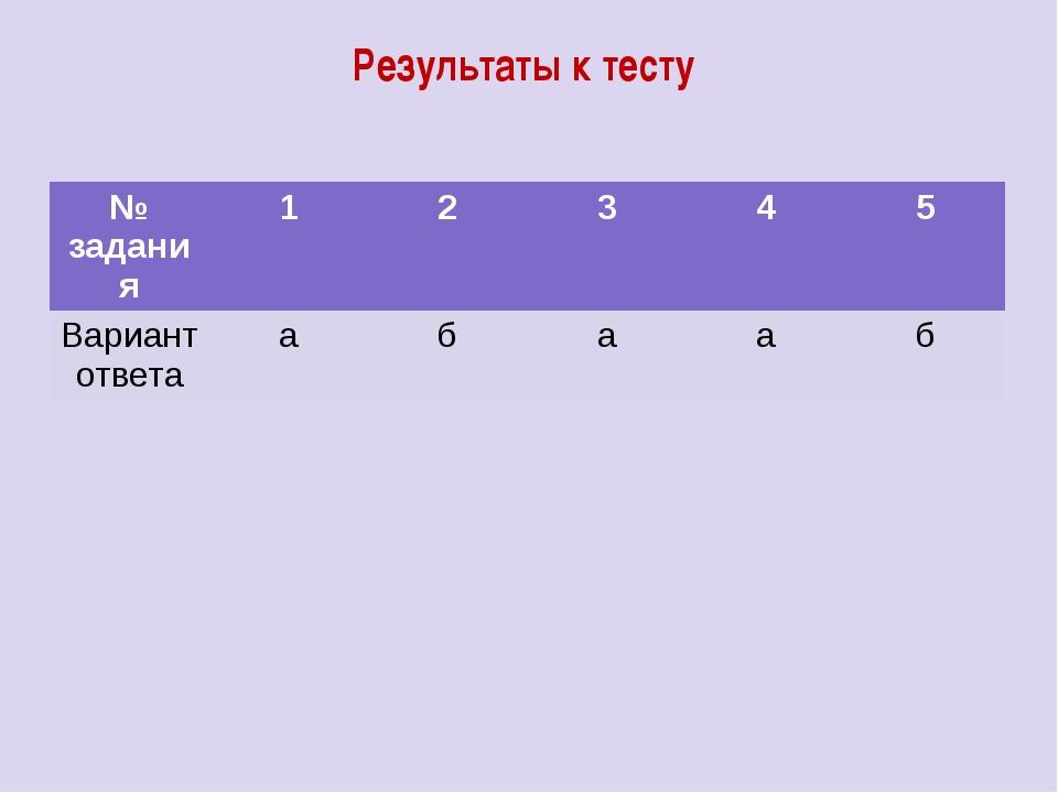 Результаты к тесту № задания 1 2 3 4 5 Вариант ответа а б а а б