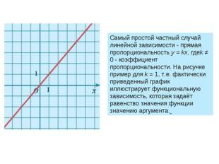 коэффициент пропорциональности. На рисунке пример дляk= 1, т.е. фактически