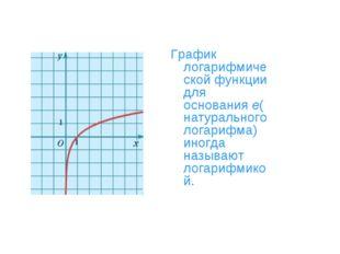 График логарифмической функции для основанияe(натурального логарифма) иногда