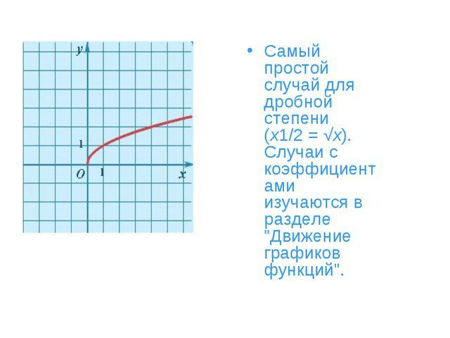 Самый простой случай для дробной степени (x1/2= √x). Случаи с коэффициентами...