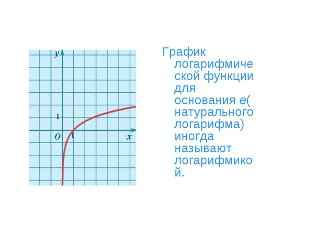 График логарифмической функции для основанияe(натурального логарифма) иногда...