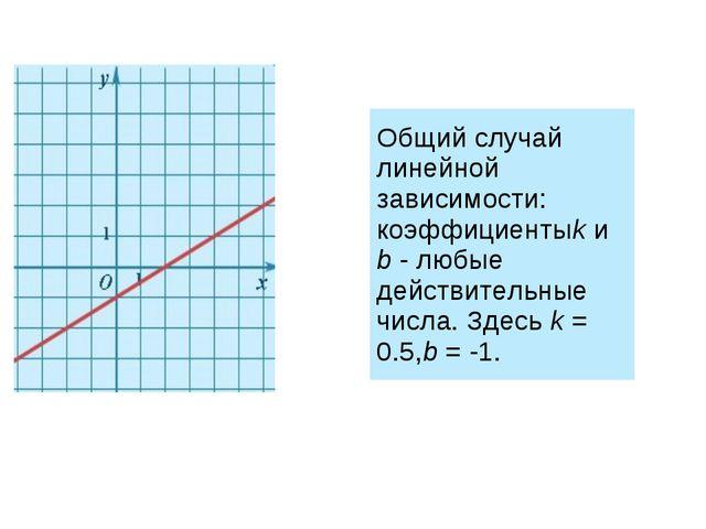 Общий случай линейной зависимости: коэффициентыkиb- любые действительные...