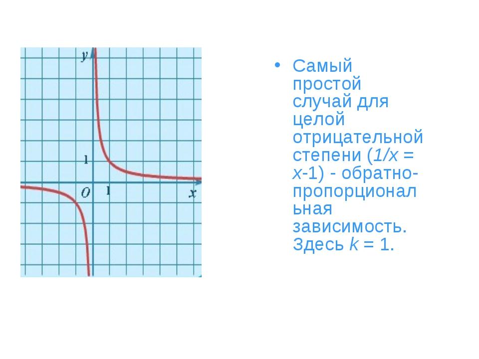 Самый простой случай для целой отрицательной степени (1/x = x-1) - обратно-пр...