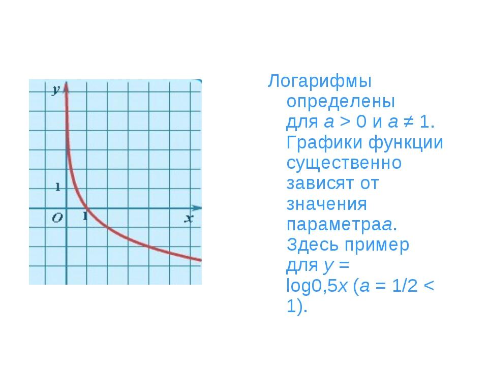 Логарифмы определены дляa> 0 иa≠ 1. Графики функции существенно зависят о...
