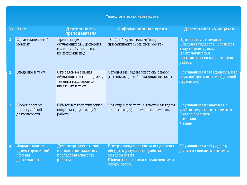 Технологическая карта урока № Этап Деятельность преподавателя Информационная...