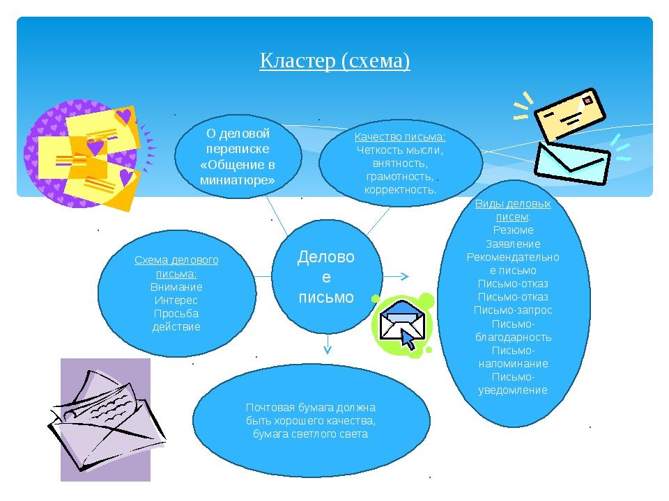 Кластер (схема) Деловое письмо О деловой переписке «Общение в миниатюре» Кач...