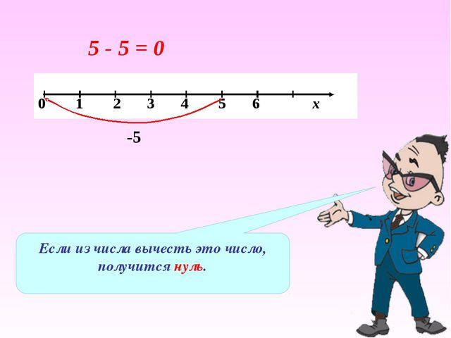 Если из числа вычесть это число, получится нуль. 5 - 5 = 0 -5 0 1 2 3 4 5 6 х