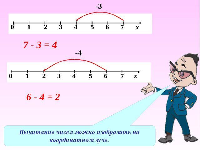 Вычитание чисел можно изобразить на координатном луче. -3 7 - 3 = 4 -4 6 - 4...