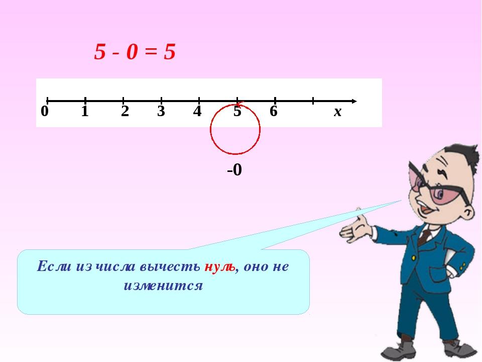 Если из числа вычесть нуль, оно не изменится 5 - 0 = 5 -0 0 1 2 3 4 5 6 х