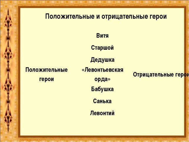 Положительные и отрицательные герои Витя Старшой Дедушка Положительные...