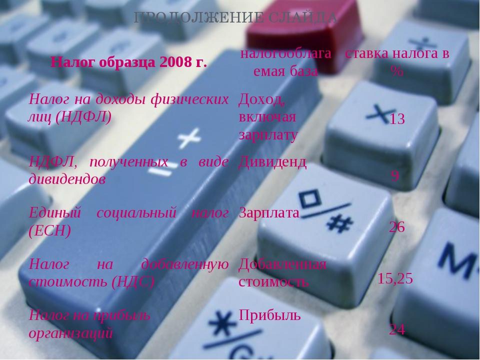ПРОДОЛЖЕНИЕ СЛАЙДА Налог образца 2008 г.налогооблагаемая базаставка налога...
