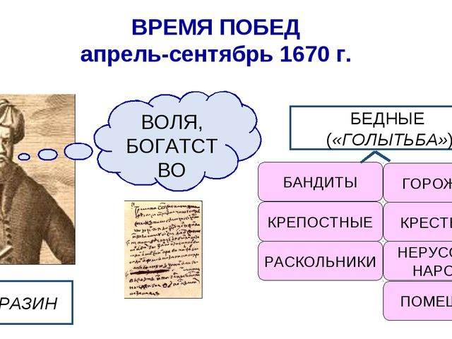 ВРЕМЯ ПОБЕД апрель-сентябрь 1670 г. БЕДНЫЕ («ГОЛЫТЬБА») БАНДИТЫ КРЕПОСТНЫЕ РА...